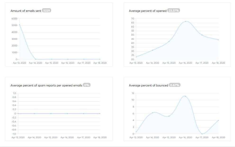 estadísticas correos electrónicos