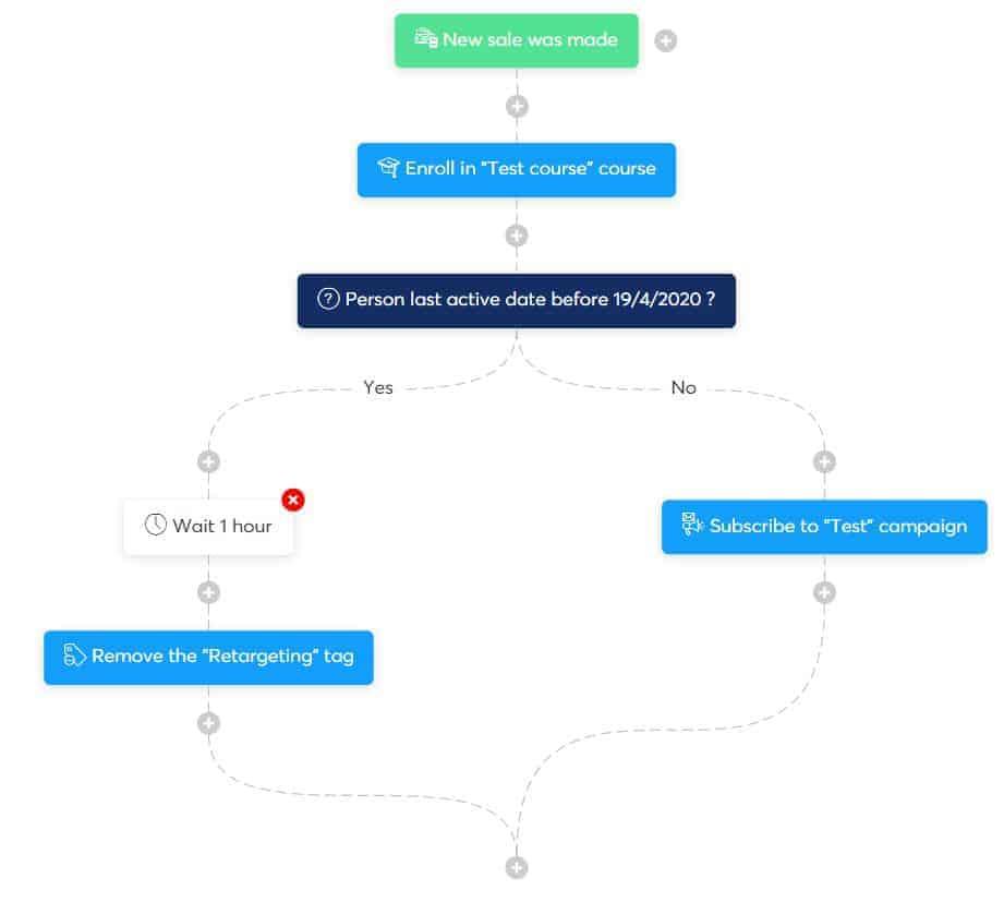 Sistema de flujo de trabajo
