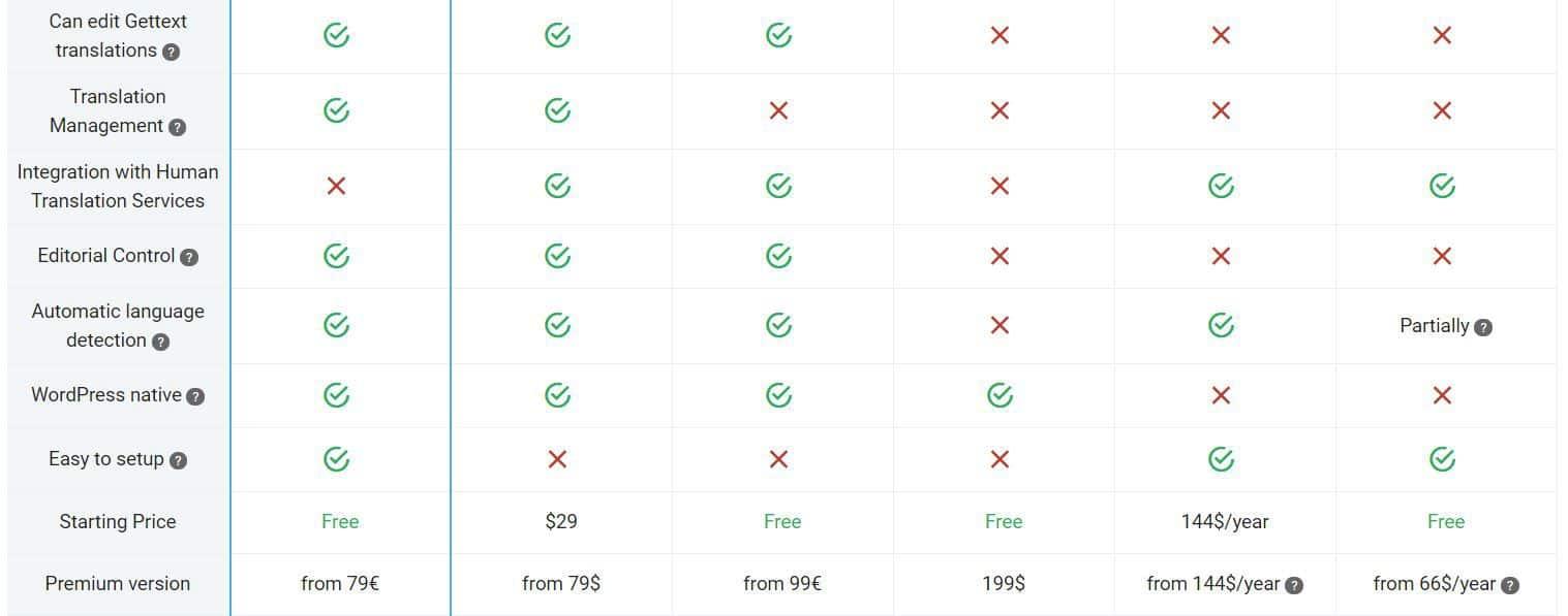 TranslatePress vs other multilingual plugins 2